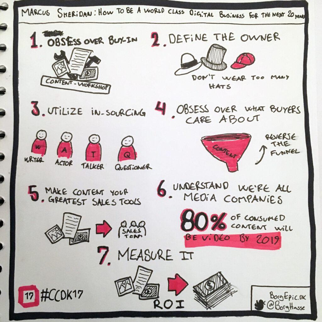 Visuelt referat fra Clever Content Conference 2017