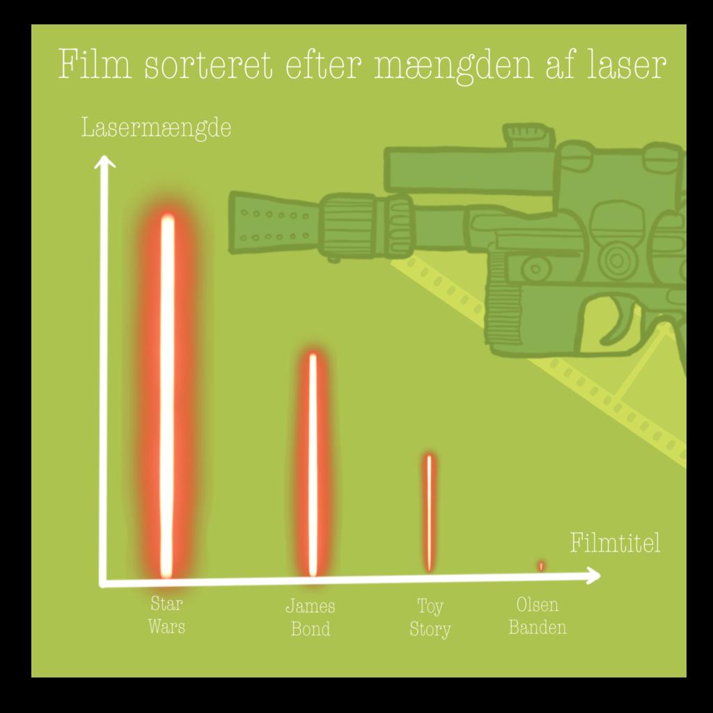 Infografik med film sorteret efter lasermængde