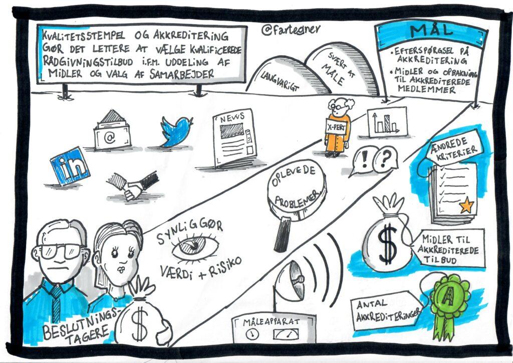 grafisk facilitering af kommunikationsstrategi