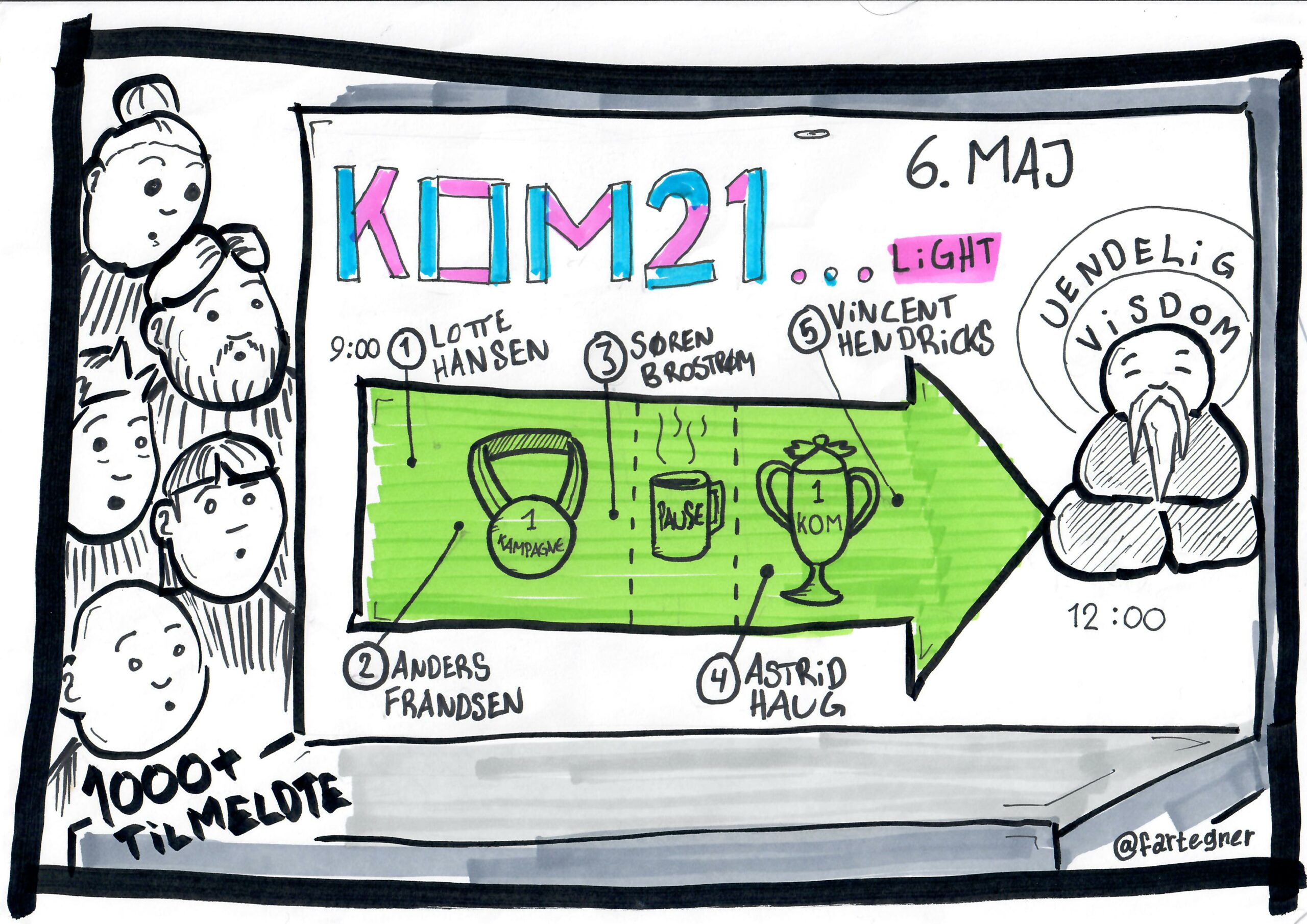 Visuelt referat fra KOM21