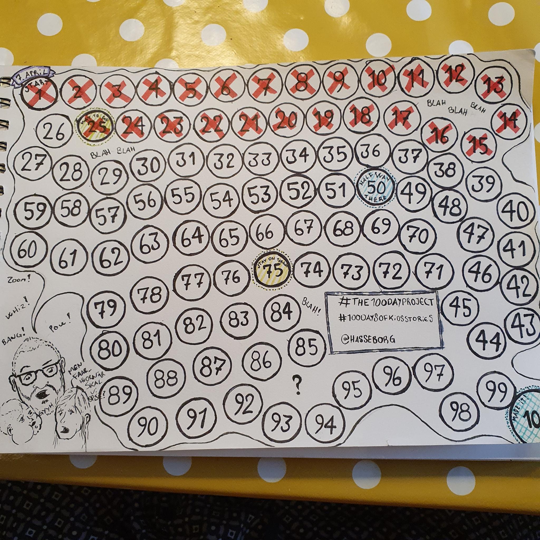 Jeg lavede et skema med 100 små cirkler, som jeg krydsede af, efterhånden som jeg fik lavet indlæg til projektet.